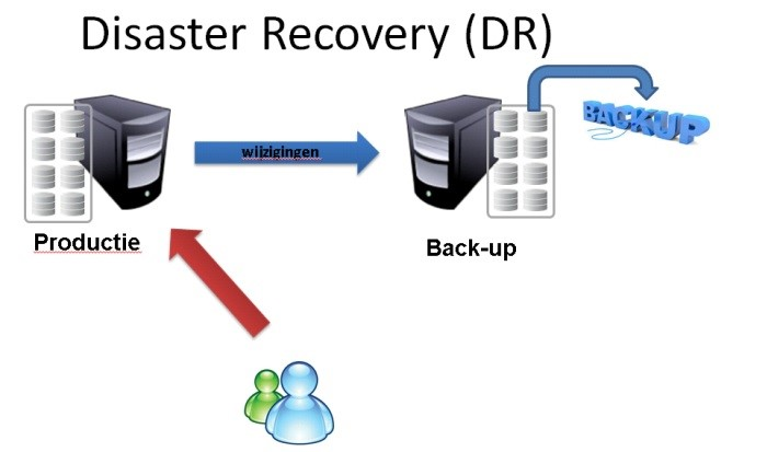Disaster recovery 2